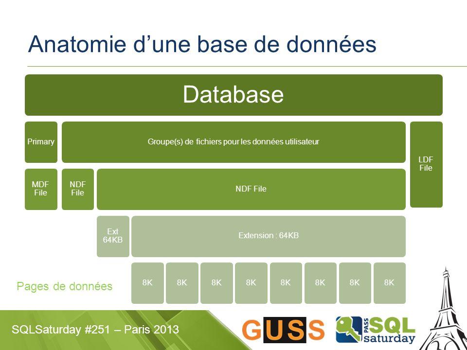 SQLSaturday #251 – Paris 2013 Anatomie dune base de données Database Primary MDF File Groupe(s) de fichiers pour les données utilisateur NDF File Ext 64KB Extension : 64KB 8K LDF File Pages de données