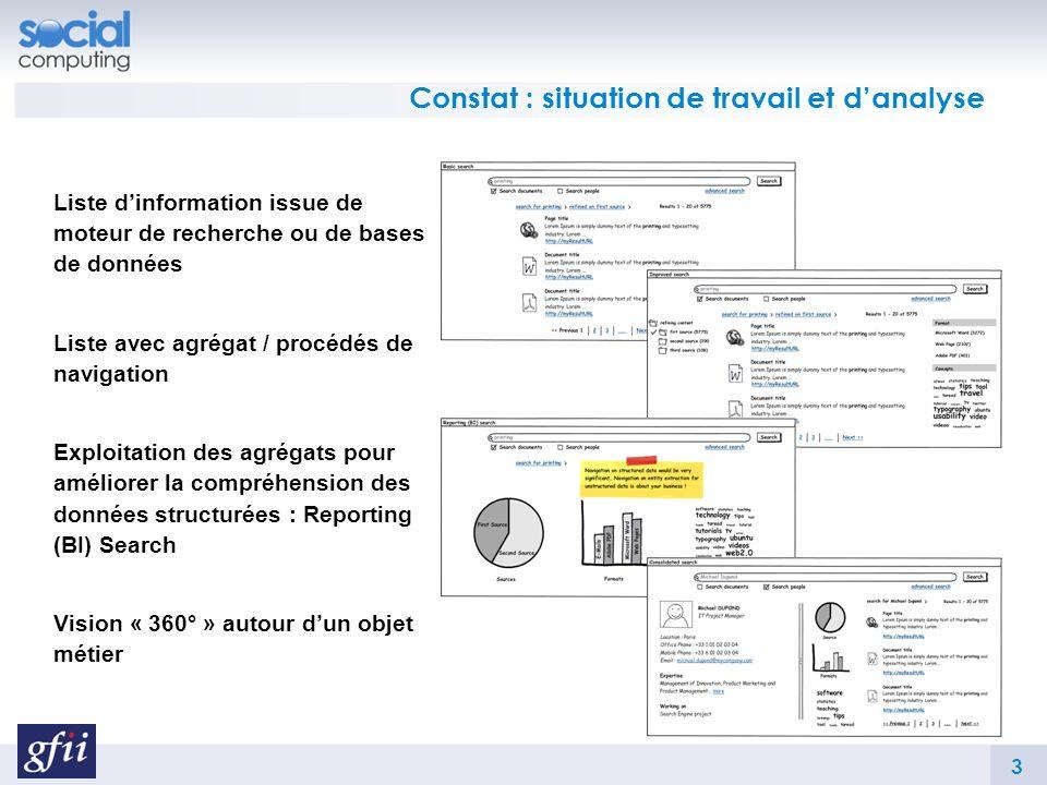 Constat : situation de travail et danalyse Liste dinformation issue de moteur de recherche ou de bases de données Liste avec agrégat / procédés de navigation Exploitation des agrégats pour améliorer la compréhension des données structurées : Reporting (BI) Search Vision « 360° » autour dun objet métier 3