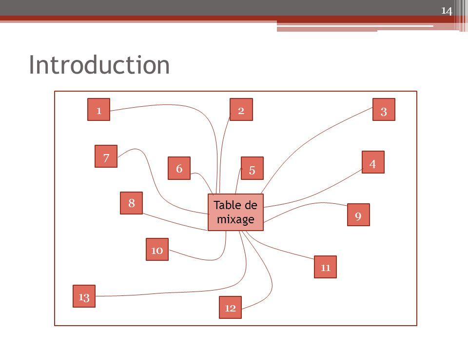 Introduction 14 Table de mixage 5 7 8 9 10 13 12 132 4 6 11