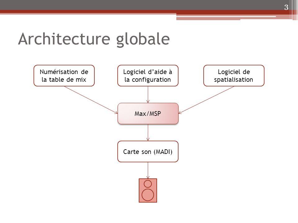 Conclusion 34 Max/MSP Logiciel daide à la configuration Numérisation de la table de mix Logiciel de spatialisation Carte son (MADI)