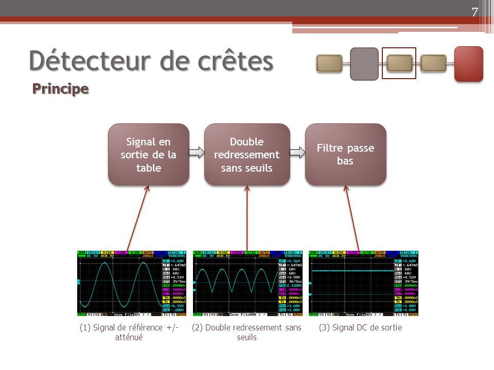 Détecteur de crêtes 8 Plan de la salle Console Haut-parleurs disponibles : Cabasse FAR Kef FAR far.jpeg PlacementSortiesCurseurs Caractéristique de transfert Système linéaire Ripple < 5mVpp Rapidité = f(RC) Interprétation Signal dentrée sinusoïdale à 1013 Hz
