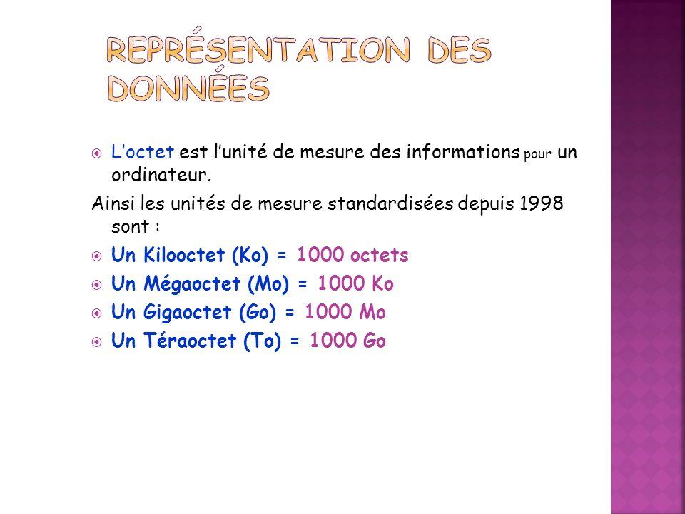 Loctet est lunité de mesure des informations pour un ordinateur.