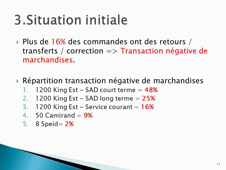 Plus de 16% des commandes ont des retours / transferts / correction => Transaction négative de marchandises. Répartition transaction négative de march