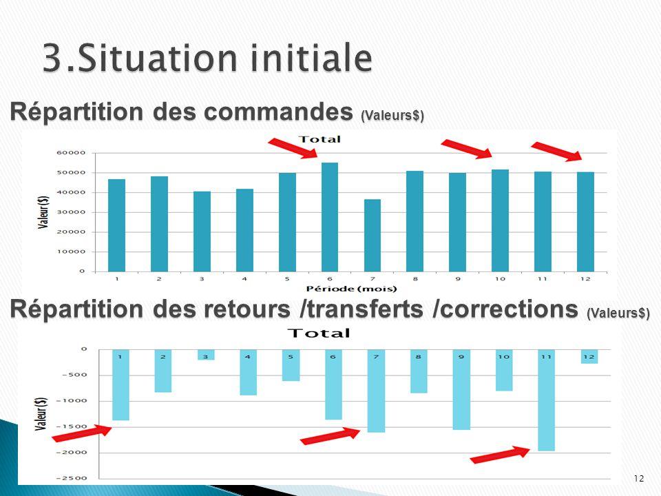 Répartition des commandes (Valeurs$) Répartition des retours /transferts /corrections (Valeurs$) 12