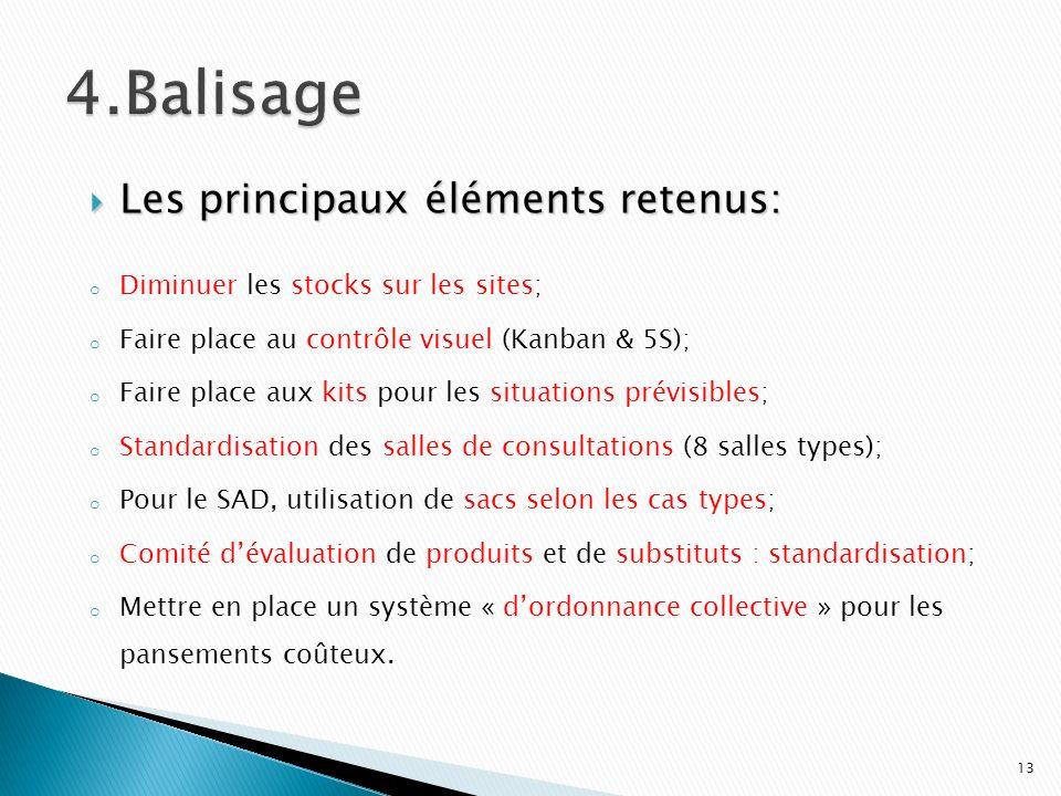 Les principaux éléments retenus: Les principaux éléments retenus: o Diminuer les stocks sur les sites; o Faire place au contrôle visuel (Kanban & 5S);
