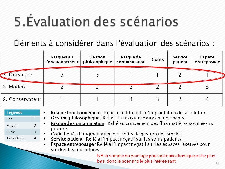 Risques au fonctionnement Gestion philosophique Risque de contamination Coûts Service patient Espace entreposage S. Drastique 331121 S. Modéré 222223