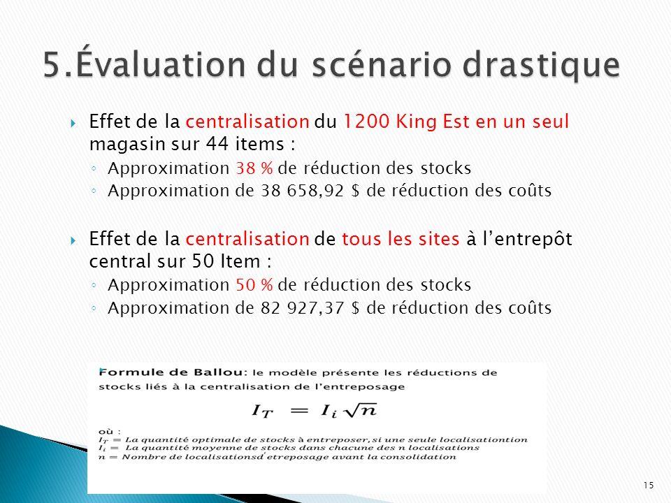 Effet de la centralisation du 1200 King Est en un seul magasin sur 44 items : Approximation 38 % de réduction des stocks Approximation de 38 658,92 $
