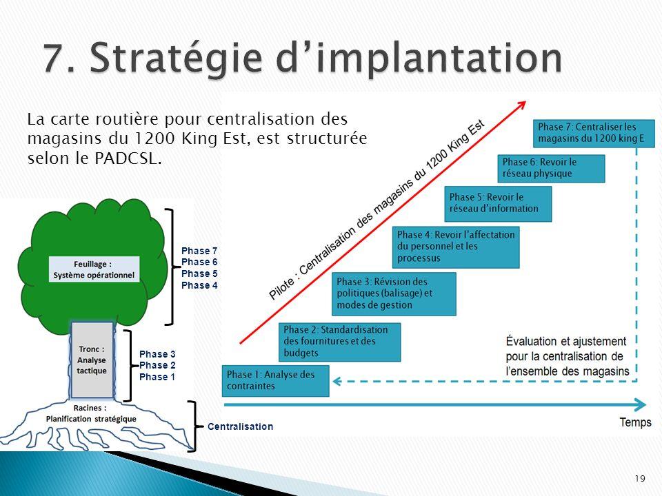 19 Phase 3 Phase 2 Phase 1 Phase 7 Phase 6 Phase 5 Phase 4 Centralisation La carte routière pour centralisation des magasins du 1200 King Est, est str
