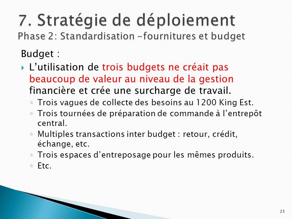 Budget : Lutilisation de trois budgets ne créait pas beaucoup de valeur au niveau de la gestion financière et crée une surcharge de travail. Trois vag