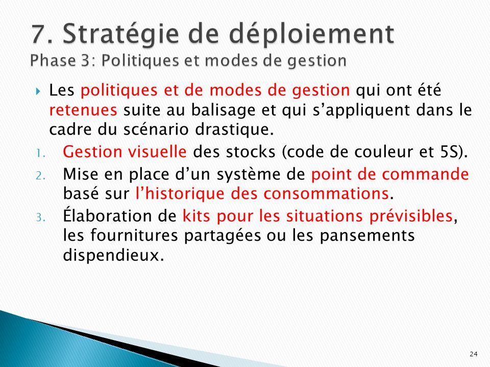Les politiques et de modes de gestion qui ont été retenues suite au balisage et qui sappliquent dans le cadre du scénario drastique. 1. Gestion visuel