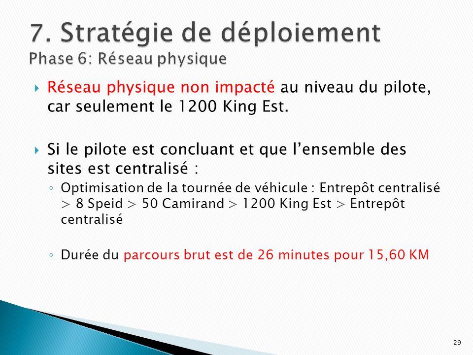 Réseau physique non impacté au niveau du pilote, car seulement le 1200 King Est. Si le pilote est concluant et que lensemble des sites est centralisé