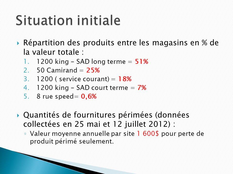 Répartition des produits entre les magasins en % de la valeur totale : 1.1200 king - SAD long terme = 51% 2.50 Camirand = 25% 3.1200 ( service courant