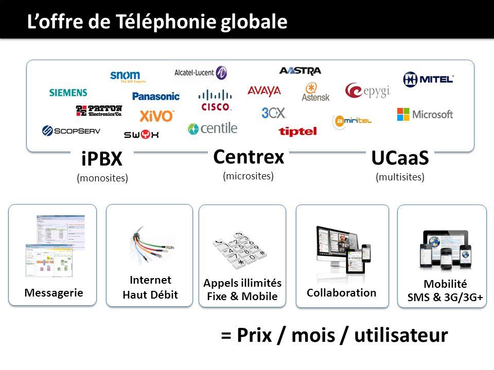Loffre de Téléphonie globale = Prix / mois / utilisateur Internet Haut Débit Collaboration Messagerie Appels illimités Fixe & Mobile Mobilité SMS & 3G/3G+ UCaaS (multisites) Centrex (microsites) iPBX (monosites)