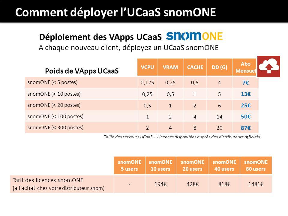 Déploiement des VApps UCaaS A chaque nouveau client, déployez un UCaaS snomONE Comment déployer lUCaaS snomONE VCPUVRAMCACHEDD (G) Abo Mensuel snomONE (< 5 postes) 0,1250,250,54 7 snomONE (< 10 postes) 0,250,515 13 snomONE (< 20 postes) 0,5126 25 snomONE (< 100 postes) 12414 50 snomONE (< 300 postes) 24820 87 Poids de VApps UCaaS Taille des serveurs UCaaS - Licences disponibles auprès des distributeurs officiels.