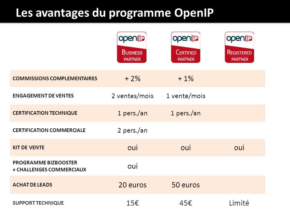 COMMISSIONS COMPLEMENTAIRES + 2%+ 1% ENGAGEMENT DE VENTES 2 ventes/mois1 vente/mois CERTIFICATION TECHNIQUE 1 pers./an CERTIFICATION COMMERCIALE 2 pers./an KIT DE VENTE oui PROGRAMME BIZBOOSTER + CHALLENGES COMMERCIAUX oui ACHAT DE LEADS 20 euros50 euros SUPPORT TECHNIQUE 1545Limité Les avantages du programme OpenIP