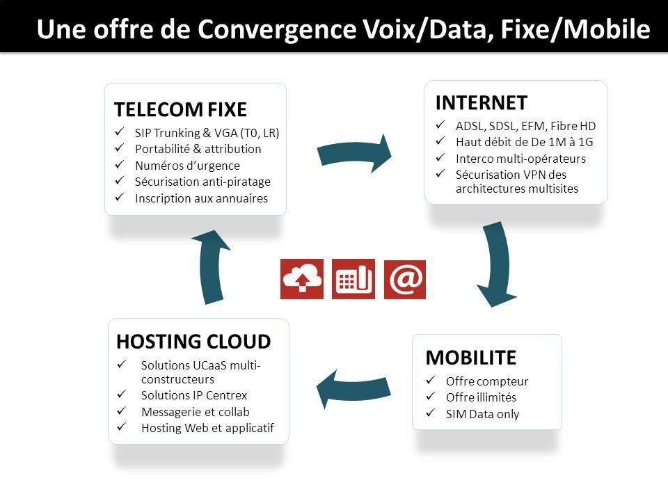 Une offre de Convergence Voix/Data, Fixe/Mobile HOSTING CLOUD Solutions UCaaS multi- constructeurs Solutions IP Centrex Messagerie et collab Hosting W