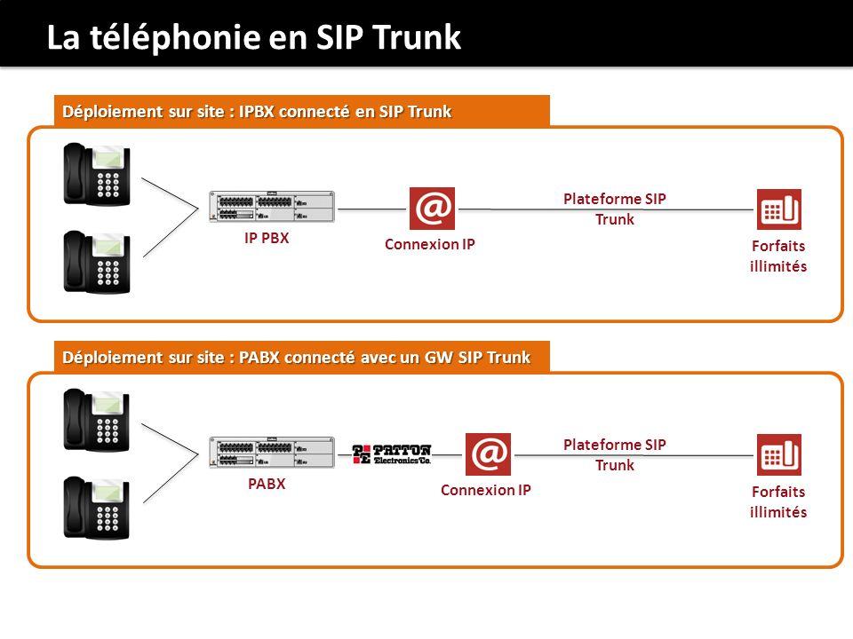 Connexion IP Forfaits illimités Déploiement sur site : IPBX connecté en SIP Trunk Plateforme SIP Trunk IP PBX Connexion IP Forfaits illimités Déploiement sur site : PABX connecté avec un GW SIP Trunk Plateforme SIP Trunk PABX La téléphonie en SIP Trunk