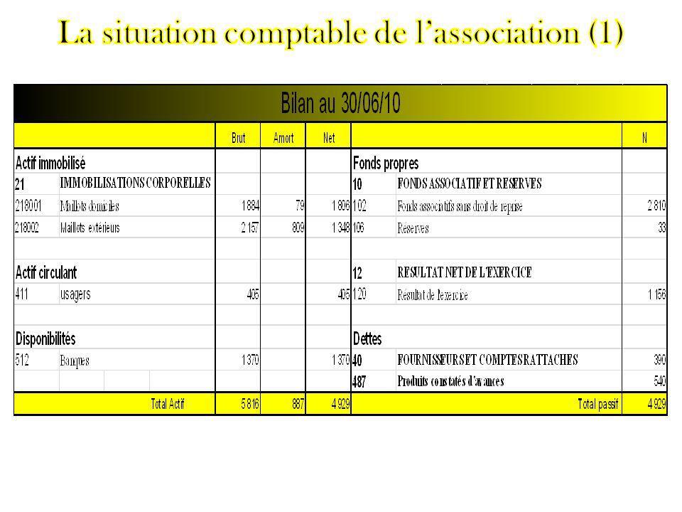 Bilan comptable annuel, lors de chaque AG.Témoignage de la santé financière du club.