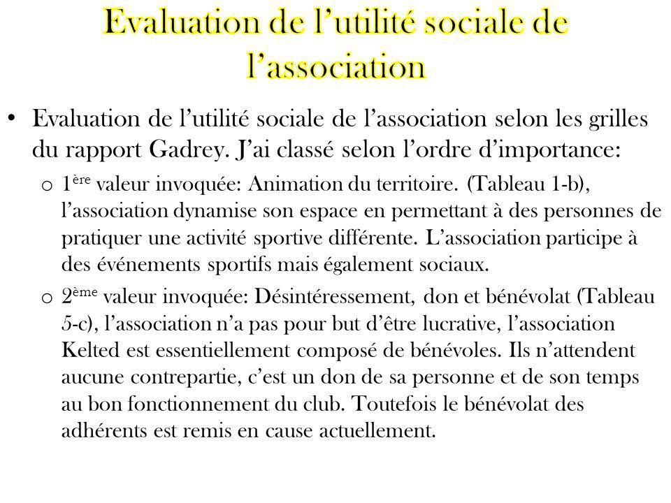 Evaluation de lutilité sociale de lassociation selon les grilles du rapport Gadrey. Jai classé selon lordre dimportance: o 1 ère valeur invoquée: Anim