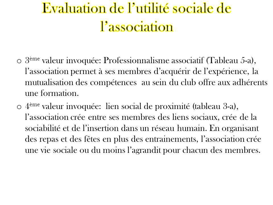 o 3 ème valeur invoquée: Professionnalisme associatif (Tableau 5-a), lassociation permet à ses membres dacquérir de lexpérience, la mutualisation des