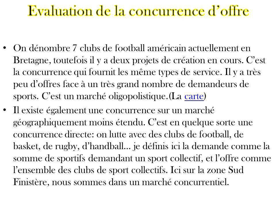 On dénombre 7 clubs de football américain actuellement en Bretagne, toutefois il y a deux projets de création en cours. Cest la concurrence qui fourni