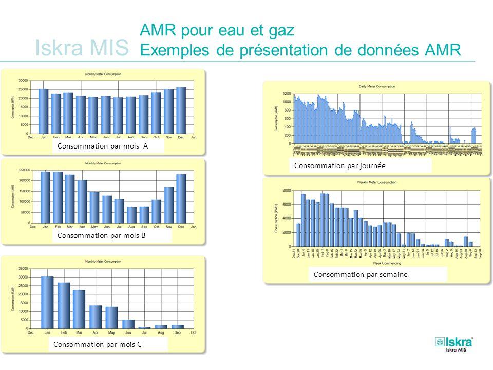 Iskra MIS AMR pour eau et gaz Exemples de présentation de données AMR Consommation par semaine Consommation par mois C Consommation par mois A Consomm