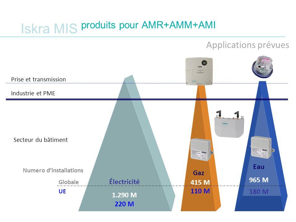 Iskra MIS produits pour AMR+AMM+AMI Applications prévues Électricité 1.290 M 220 M Eau 965 M 180 M Secteur du bâtiment Industrie et PME Prise et trans