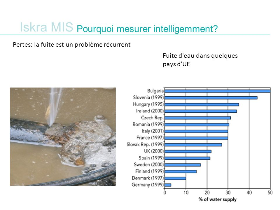 Iskra MIS Pourquoi mesurer intelligemment? Pertes: la fuite est un problème récurrent Fuite d'eau dans quelques pays d'UE