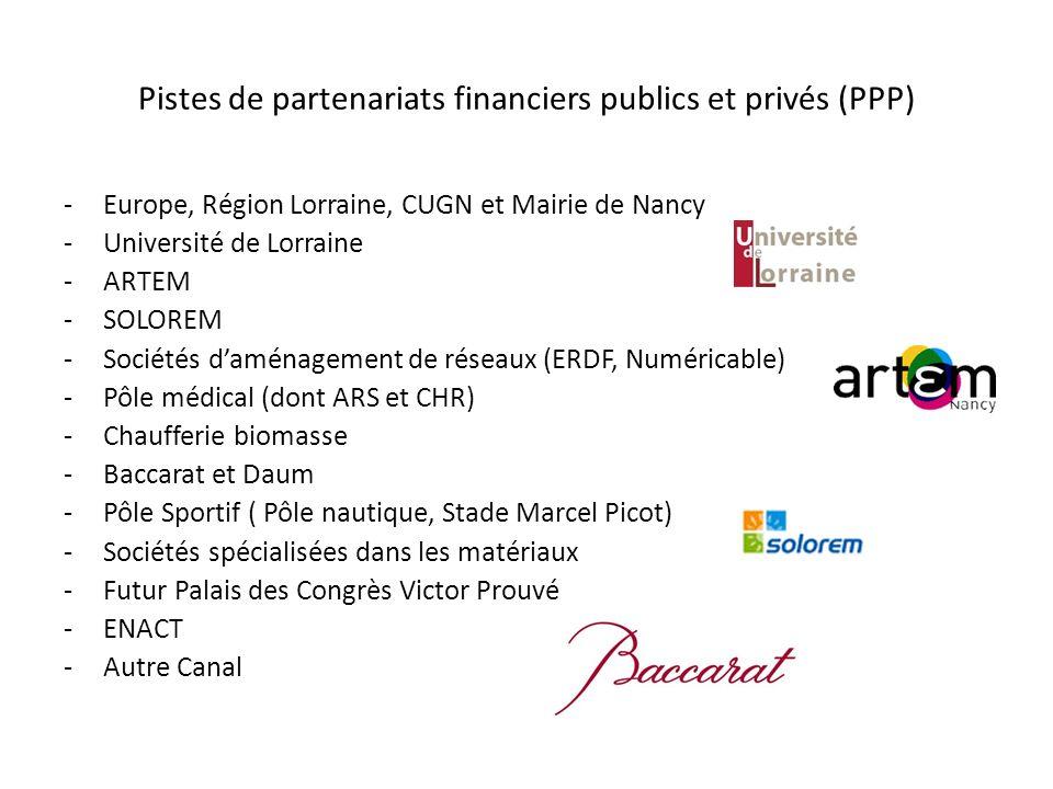 Pistes de partenariats financiers publics et privés (PPP) -Europe, Région Lorraine, CUGN et Mairie de Nancy -Université de Lorraine -ARTEM -SOLOREM -S