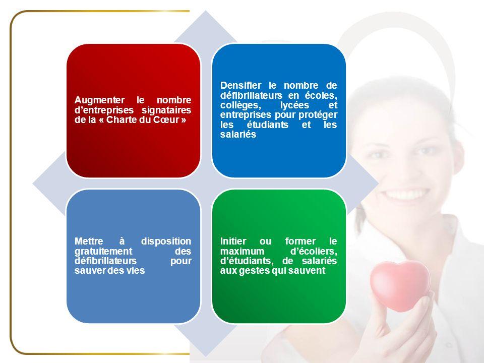Augmenter le nombre dentreprises signataires de la « Charte du Cœur » Densifier le nombre de défibrillateurs en écoles, collèges, lycées et entreprise