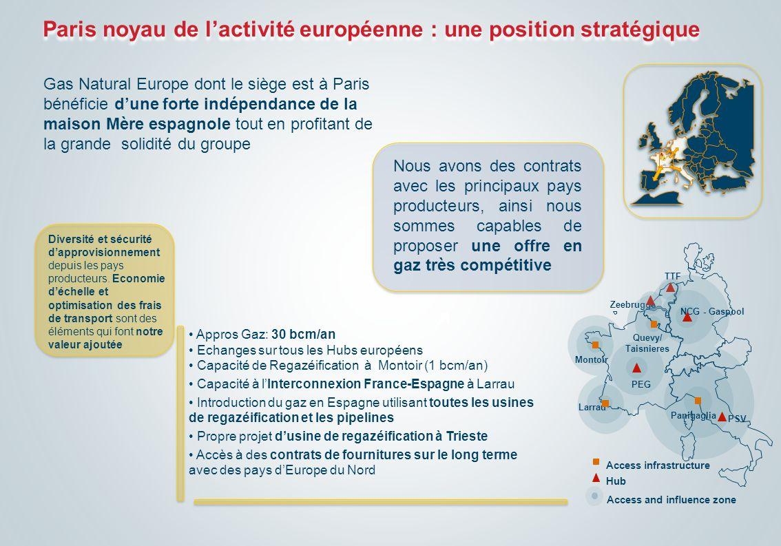 Paris noyau de lactivité européenne : une position stratégique Gas Natural Europe dont le siège est à Paris bénéficie dune forte indépendance de la ma