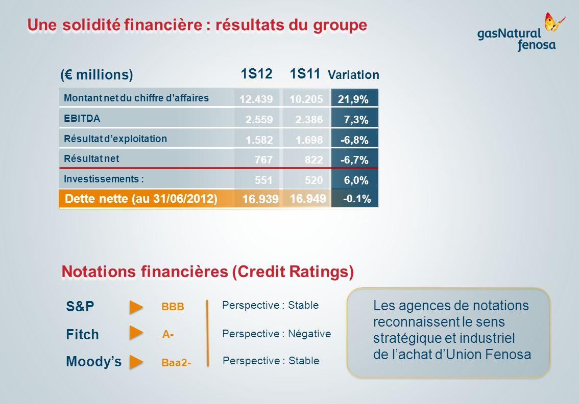 Une solidité financière : résultats du groupe Montant net du chiffre daffaires ( millions) EBITDA Résultat dexploitation Résultat net Investissements