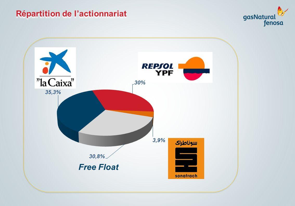 Free Float Répartition de lactionnariat