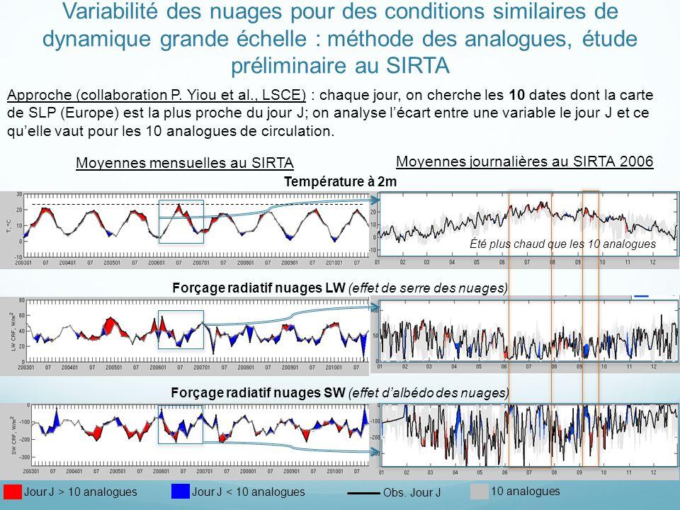 Variabilité des nuages pour des conditions similaires de dynamique grande échelle : méthode des analogues, étude préliminaire au SIRTA Moyennes mensuelles au SIRTA Température à 2m Forçage radiatif nuages LW (effet de serre des nuages) Forçage radiatif nuages SW (effet dalbédo des nuages) Moyennes journalières au SIRTA 2006 Approche (collaboration P.