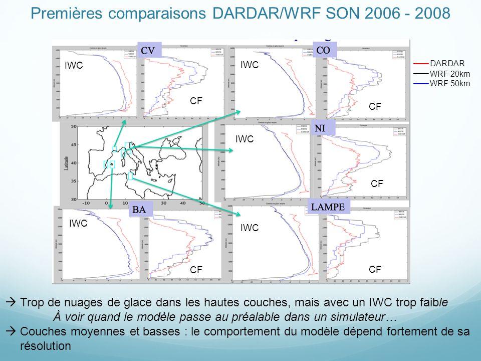 Premières comparaisons DARDAR/WRF SON 2006 - 2008 IWC CF DARDAR WRF 20km WRF 50km Trop de nuages de glace dans les hautes couches, mais avec un IWC trop faible À voir quand le modèle passe au préalable dans un simulateur… Couches moyennes et basses : le comportement du modèle dépend fortement de sa résolution