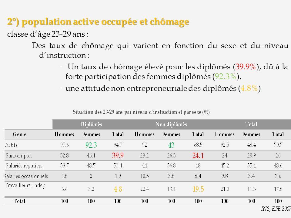 2°) population active occupée et chômage classe dâge 23-29 ans : Des taux de chômage qui varient en fonction du sexe et du niveau dinstruction : Un ta