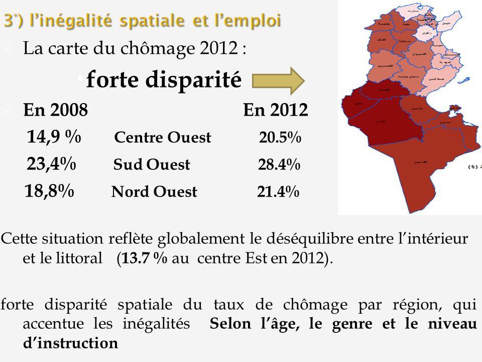 La carte du chômage 2012 : forte disparité En 2008 En 2012 - 14,9 % Centre Ouest 20.5% - 23,4% Sud Ouest 28.4% 18,8% Nord Ouest 21.4% Cette situation reflète globalement le déséquilibre entre lintérieur et le littoral ( 13.7 % au centre Est en 2012).
