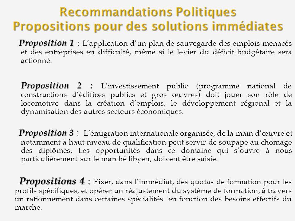 Proposition 1 : Proposition 1 : Lapplication dun plan de sauvegarde des emplois menacés et des entreprises en difficulté, même si le levier du déficit budgétaire sera actionné.
