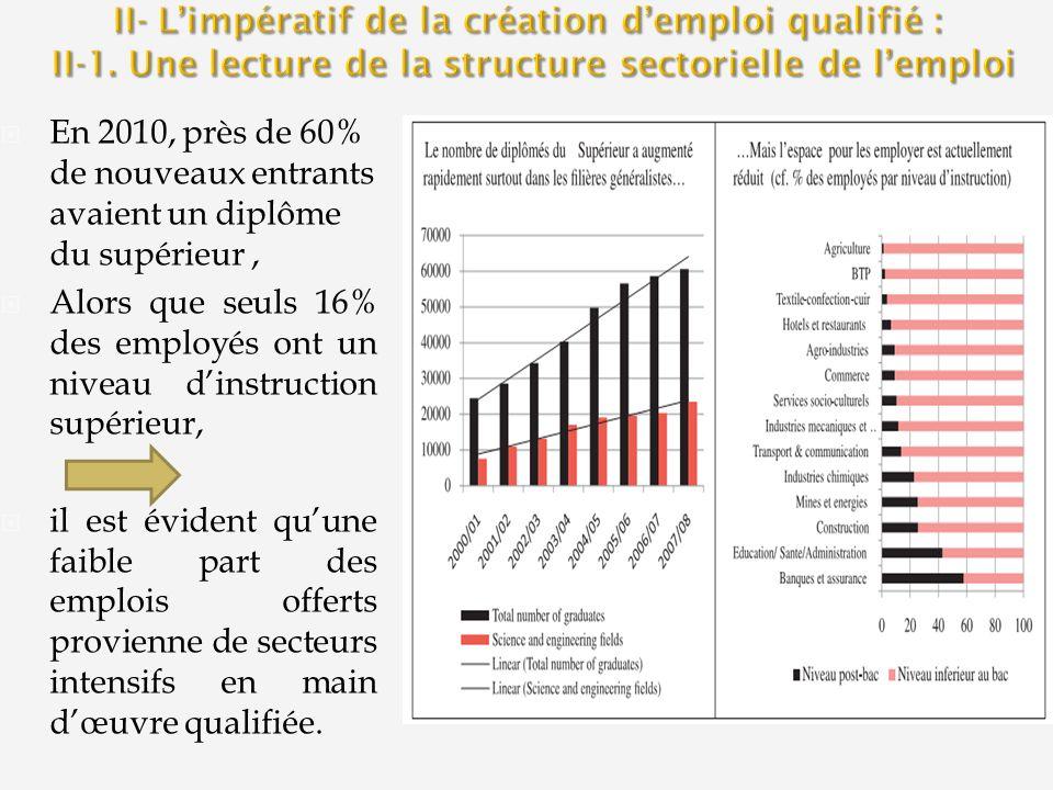 En 2010, près de 60% de nouveaux entrants avaient un diplôme du supérieur, Alors que seuls 16% des employés ont un niveau dinstruction supérieur, il est évident quune faible part des emplois offerts provienne de secteurs intensifs en main dœuvre qualifiée.