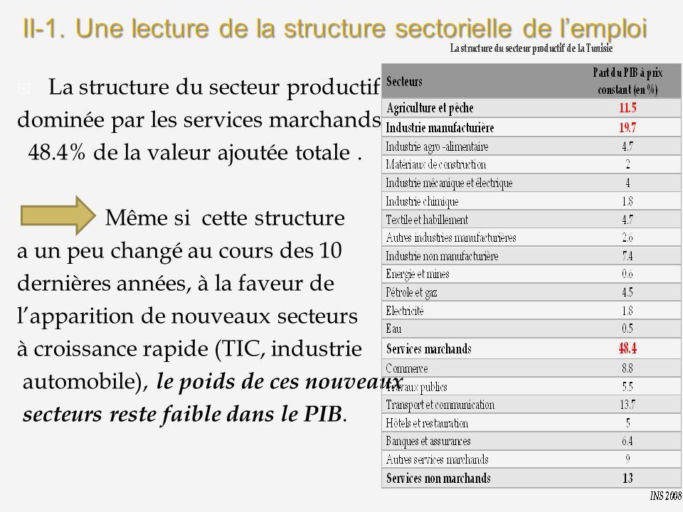 La structure du secteur productif dominée par les services marchands 48.4% de la valeur ajoutée totale. Même si cette structure a un peu changé au cou