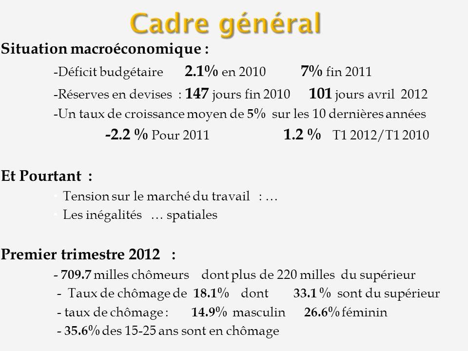 Situation macroéconomique : -Déficit budgétaire 2.1% en 2010 7% fin 2011 -Réserves en devises : 147 jours fin 2010 101 jours avril 2012 -Un taux de cr
