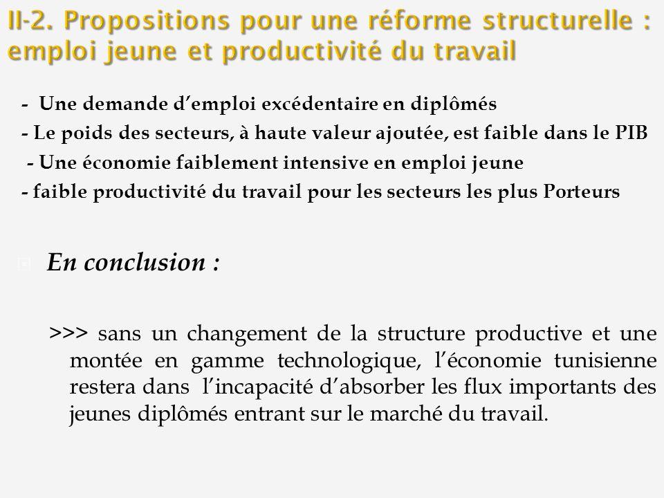 - Une demande demploi excédentaire en diplômés - Le poids des secteurs, à haute valeur ajoutée, est faible dans le PIB - Une économie faiblement intensive en emploi jeune - faible productivité du travail pour les secteurs les plus Porteurs En conclusion : >>> sans un changement de la structure productive et une montée en gamme technologique, léconomie tunisienne restera dans lincapacité dabsorber les flux importants des jeunes diplômés entrant sur le marché du travail.
