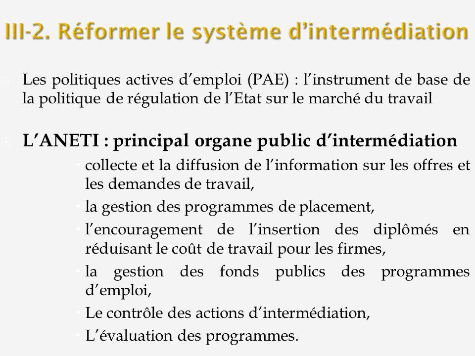 Les politiques actives demploi (PAE) : linstrument de base de la politique de régulation de lEtat sur le marché du travail LANETI : principal organe p
