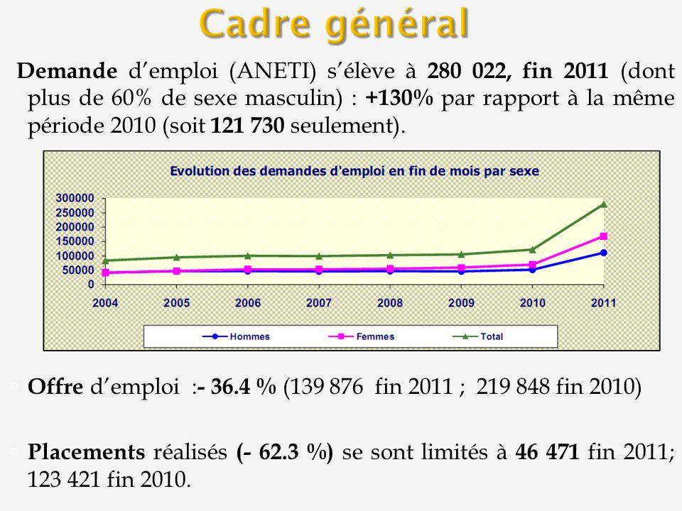 Demande demploi (ANETI) sélève à 280 022, fin 2011 (dont plus de 60% de sexe masculin) : +130% par rapport à la même période 2010 (soit 121 730 seulement).