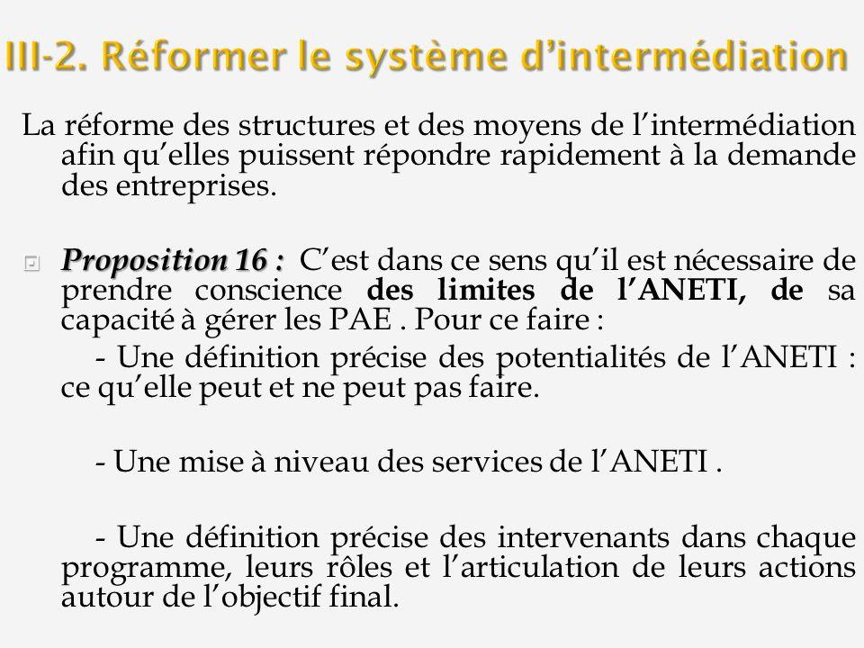 La réforme des structures et des moyens de lintermédiation afin quelles puissent répondre rapidement à la demande des entreprises. Proposition 16 : Pr