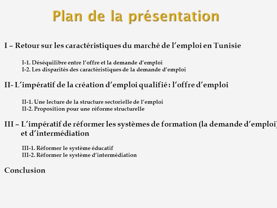 I – Retour sur les caractéristiques du marché de lemploi en Tunisie I-1. Déséquilibre entre loffre et la demande demploi I-2. Les disparités des carac