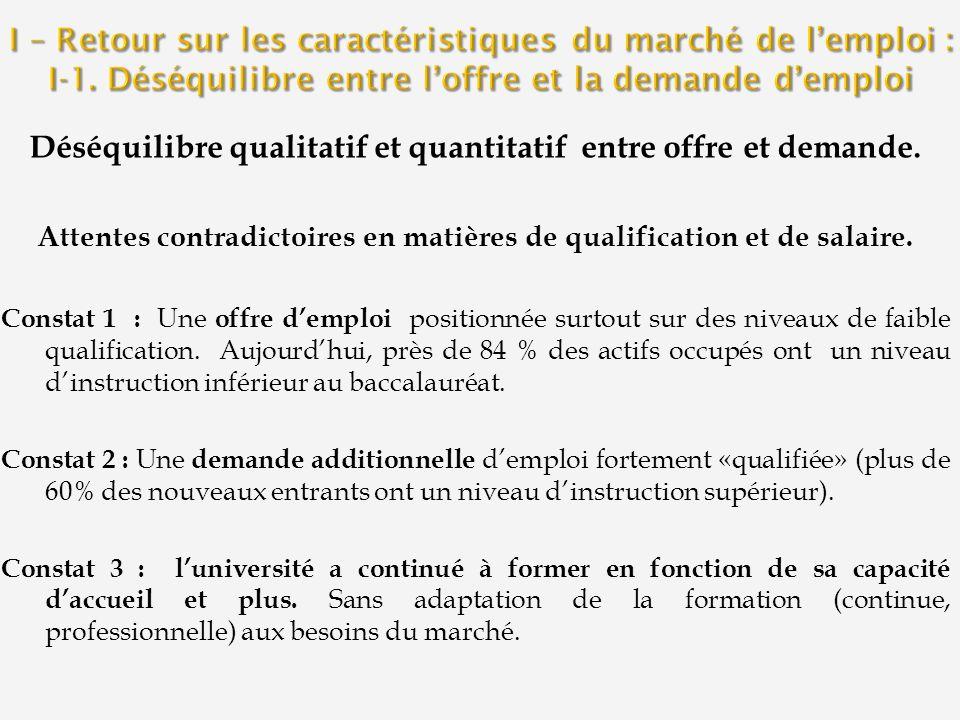 Déséquilibre qualitatif et quantitatif entre offre et demande. Attentes contradictoires en matières de qualification et de salaire. Constat 1 : Une of