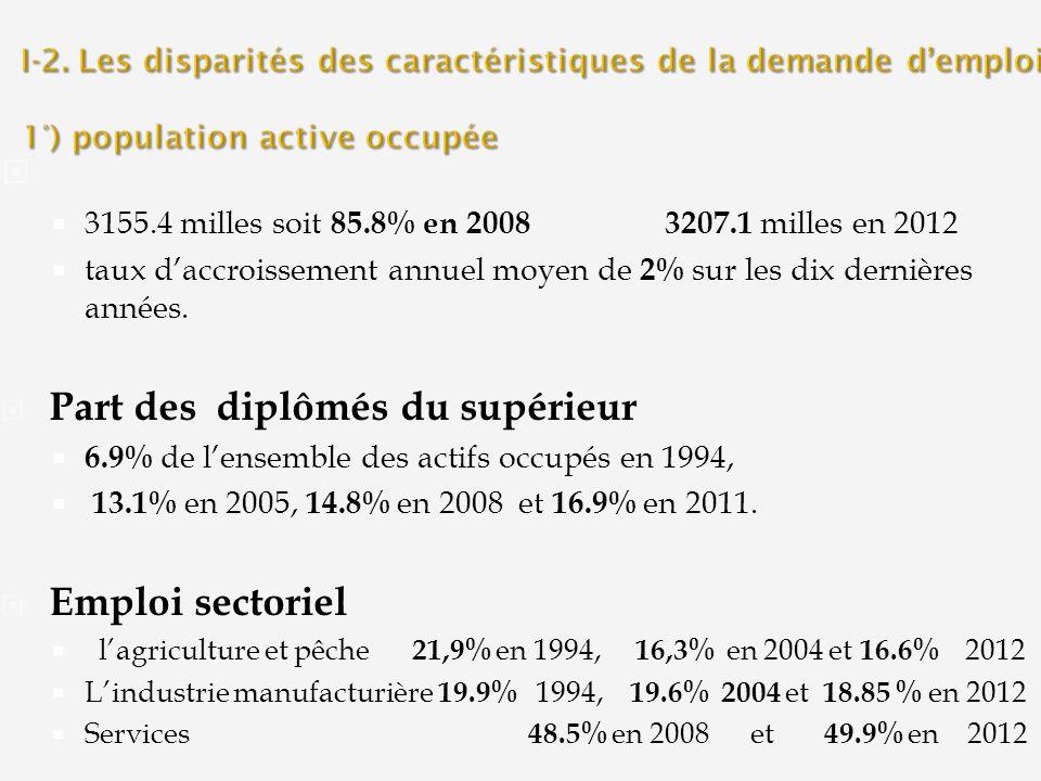 3155.4 milles soit 85.8% en 2008 3207.1 milles en 2012 taux daccroissement annuel moyen de 2% sur les dix dernières années. Part des diplômés du supér