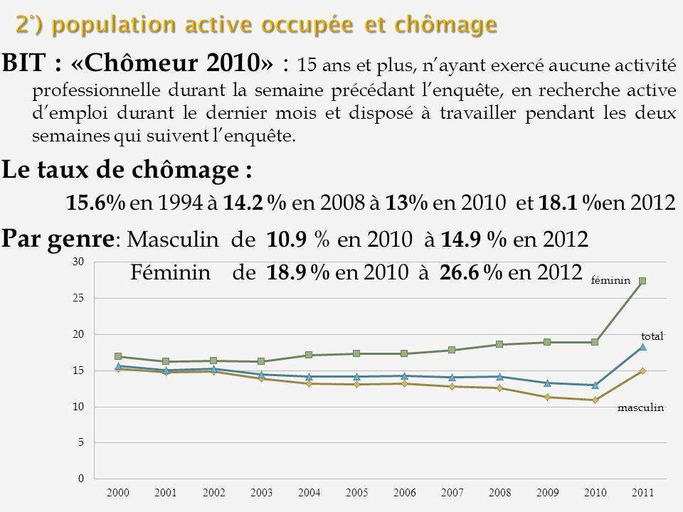 BIT : «Chômeur 2010» : 15 ans et plus, nayant exercé aucune activité professionnelle durant la semaine précédant lenquête, en recherche active demploi