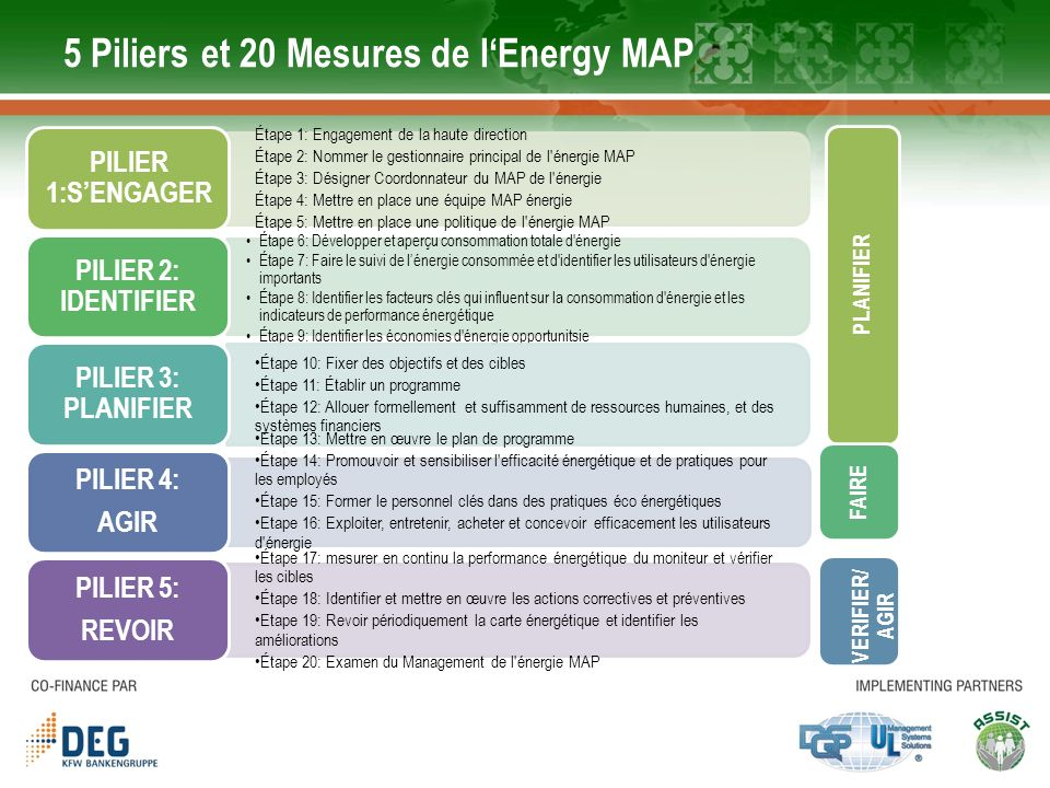 Efficacité énergétique - Domaines d action